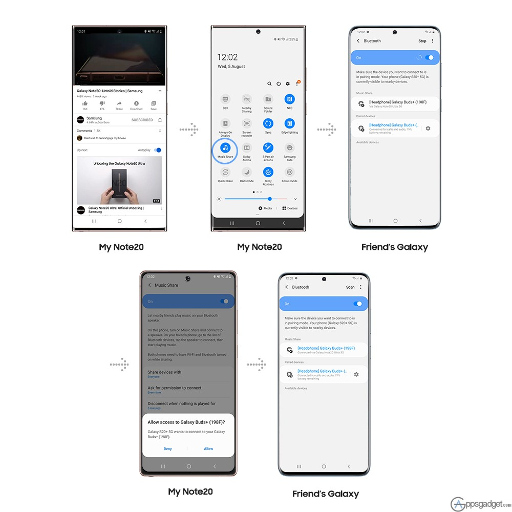 Top 5 Features of the SAMSUNG Galaxy Note20 and Note20 Ultra