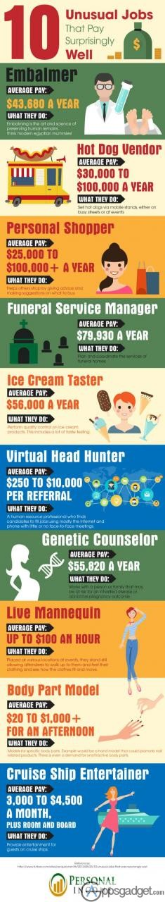 10 Unusual Jobs That Pay Surprisingly Well