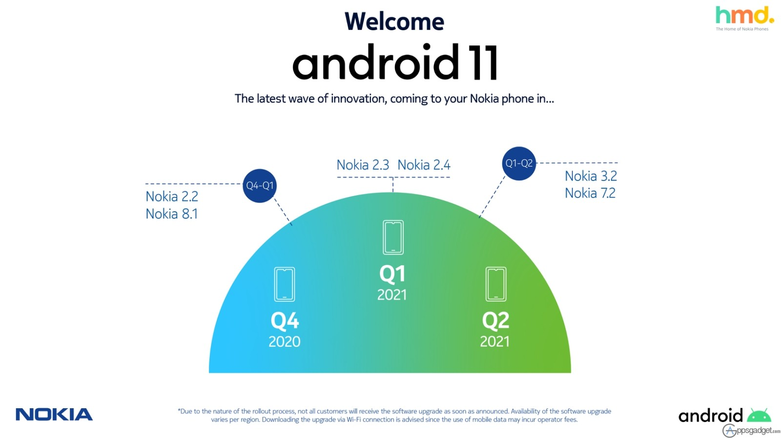 HMD Global Nokia Smartphones Remains Top in AndroidTM of both Security and Android OS Upgrades