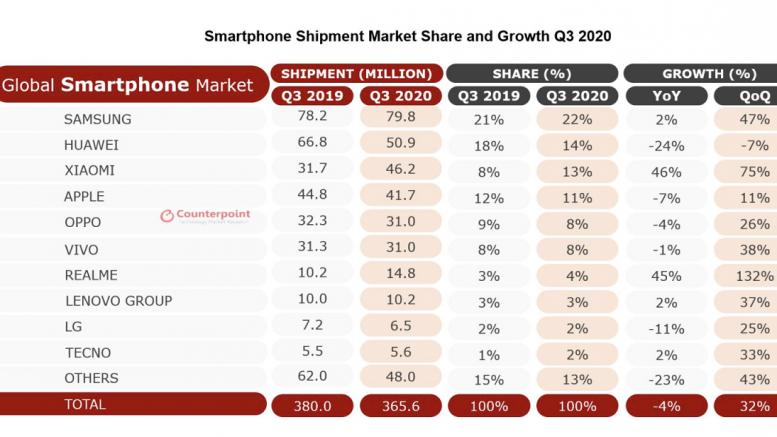 Q3 2020 Global Smartphone Shipments