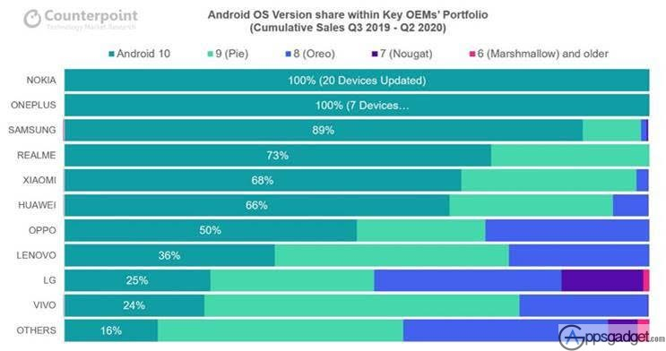Nokia Phones Lead the Trust Rankings, Build quality and Providing the Fastest Software and Security updates