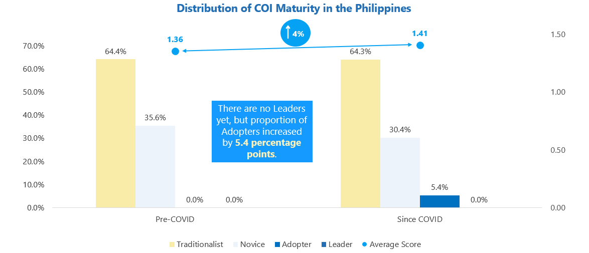 Microsoft and IDC Study Reveals that Culture of Innovation Fuels Business Resilience and Economic Recovery in the Philippines